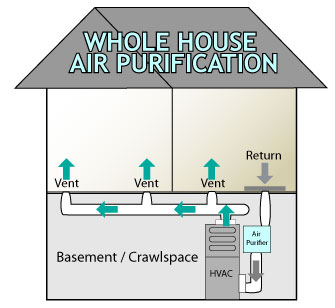 Whole House Air Purifier Southern Utah